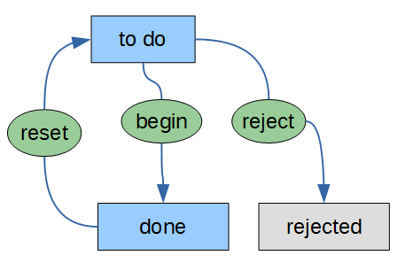 tasks_status_flow_in_progress.png