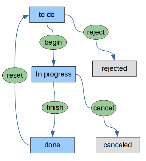 tasks_status_flow_paused.png