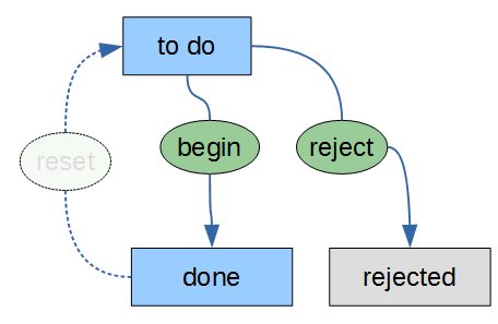 tasks_status_flow_reset.png